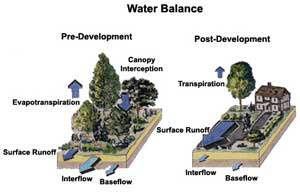 Water Balance Diagram