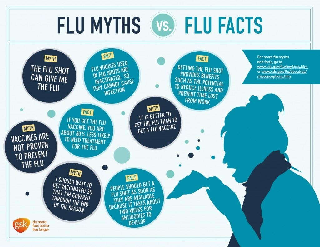 Flu-Myths-vs.-Flu-Facts