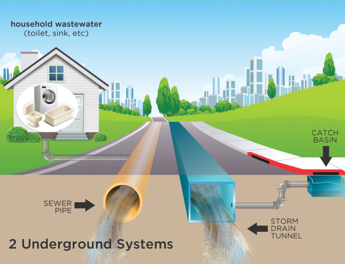 Storm_-_Sanitary_Sewer_Diagram_Graphic