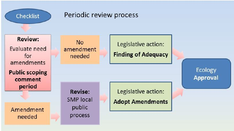 Ecology Periodic Review Process